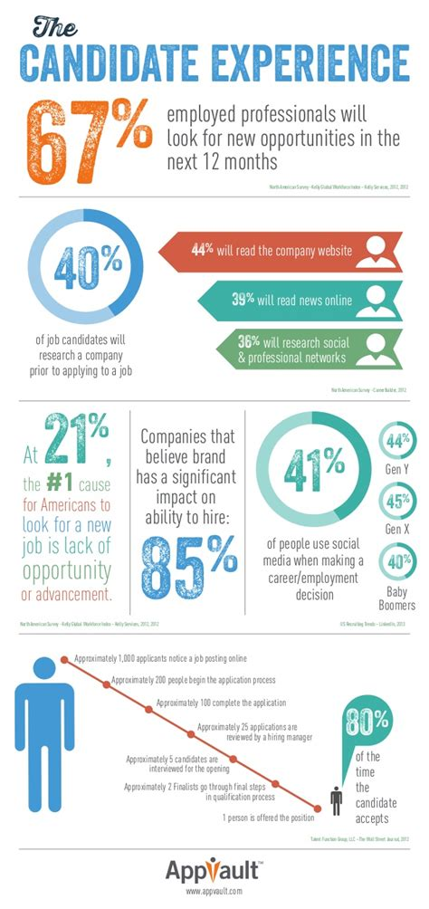The Candidate Experience - INFOGRAPHIC