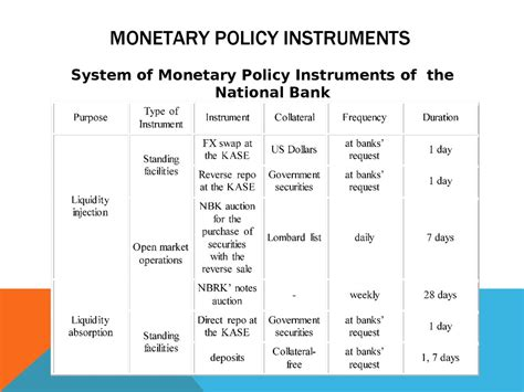 Modern monetary policy of the national bank of the
