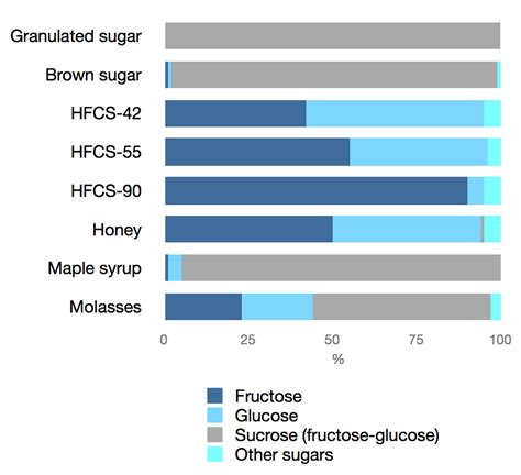 """All About """"Natural"""" Sweeteners 