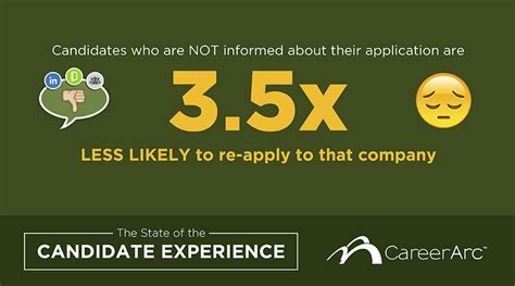23 Surprising Stats on Candidate Experience - Infographic